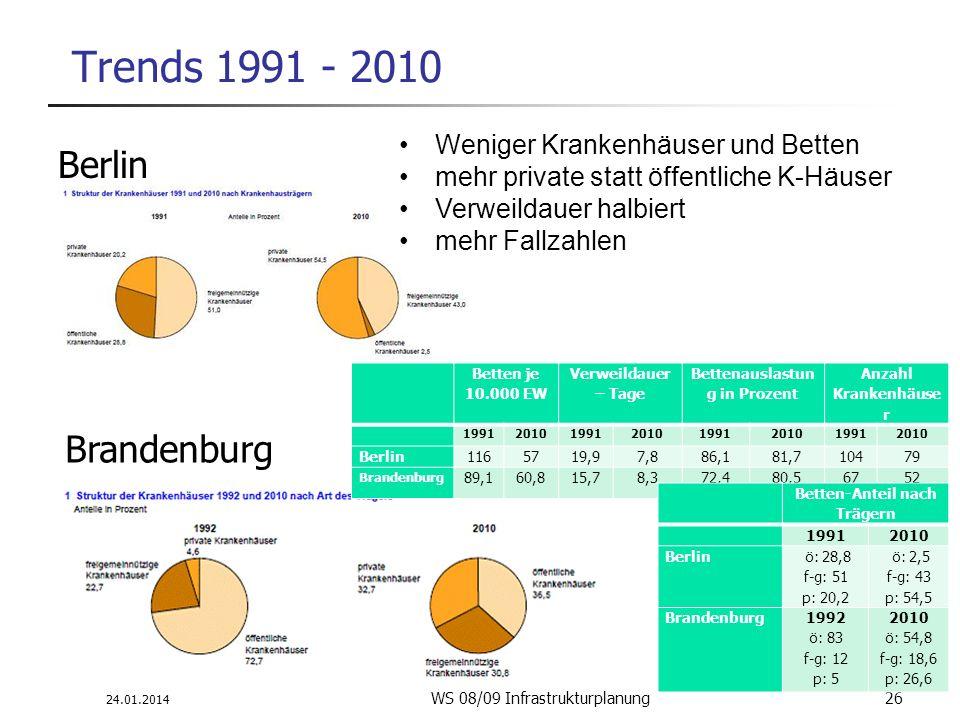 24.01.2014 WS 08/09 Infrastrukturplanung 26 Trends 1991 - 2010 Berlin Brandenburg Weniger Krankenhäuser und Betten mehr private statt öffentliche K-Hä