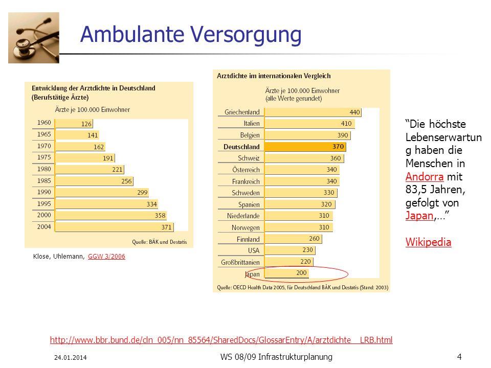 24.01.2014 WS 08/09 Infrastrukturplanung 4 Ambulante Versorgung http://www.bbr.bund.de/cln_005/nn_85564/SharedDocs/GlossarEntry/A/arztdichte__LRB.html