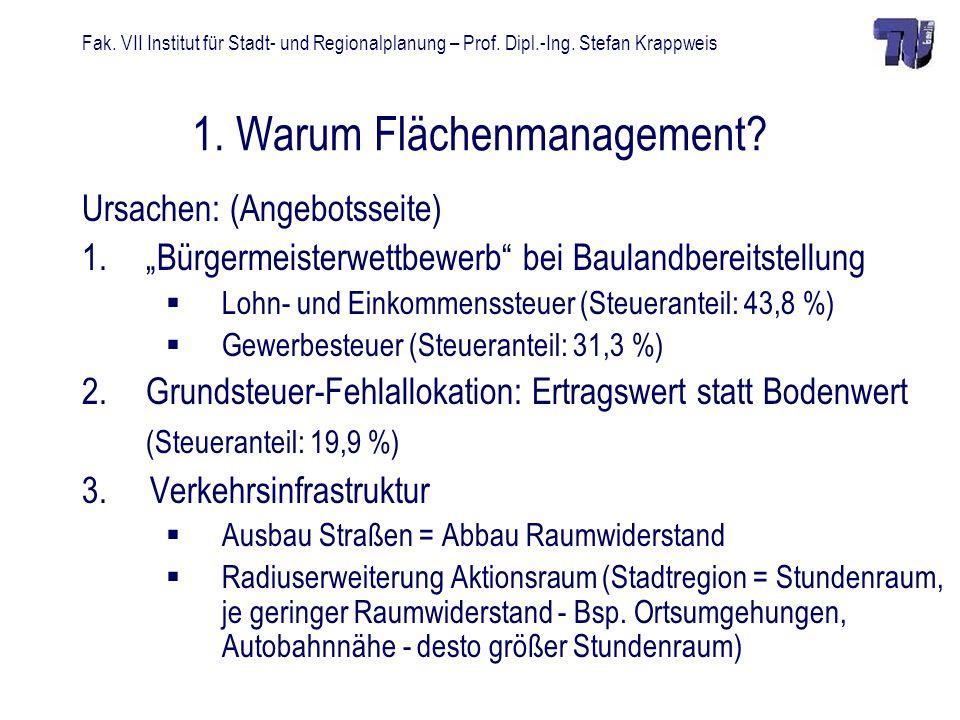 Fak. VII Institut für Stadt- und Regionalplanung – Prof. Dipl.-Ing. Stefan Krappweis 1. Warum Flächenmanagement? Ursachen: (Angebotsseite) 1.Bürgermei