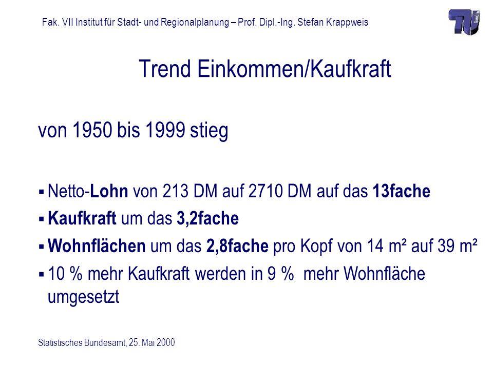 Fak. VII Institut für Stadt- und Regionalplanung – Prof. Dipl.-Ing. Stefan Krappweis Trend Einkommen/Kaufkraft von 1950 bis 1999 stieg Netto- Lohn von