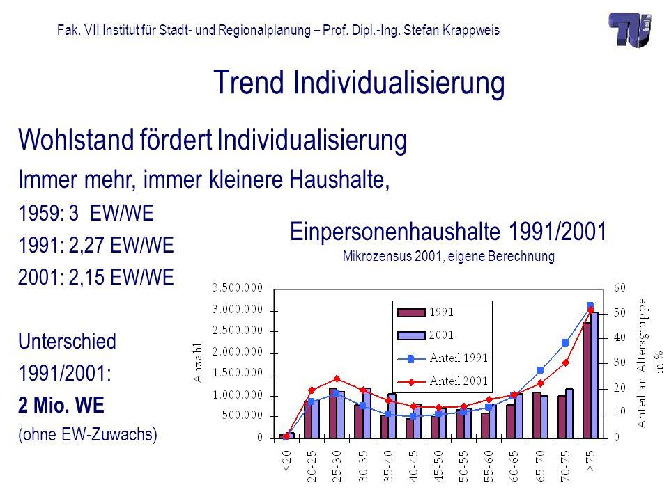 Fak. VII Institut für Stadt- und Regionalplanung – Prof. Dipl.-Ing. Stefan Krappweis Trend Individualisierung Wohlstand fördert Individualisierung Imm