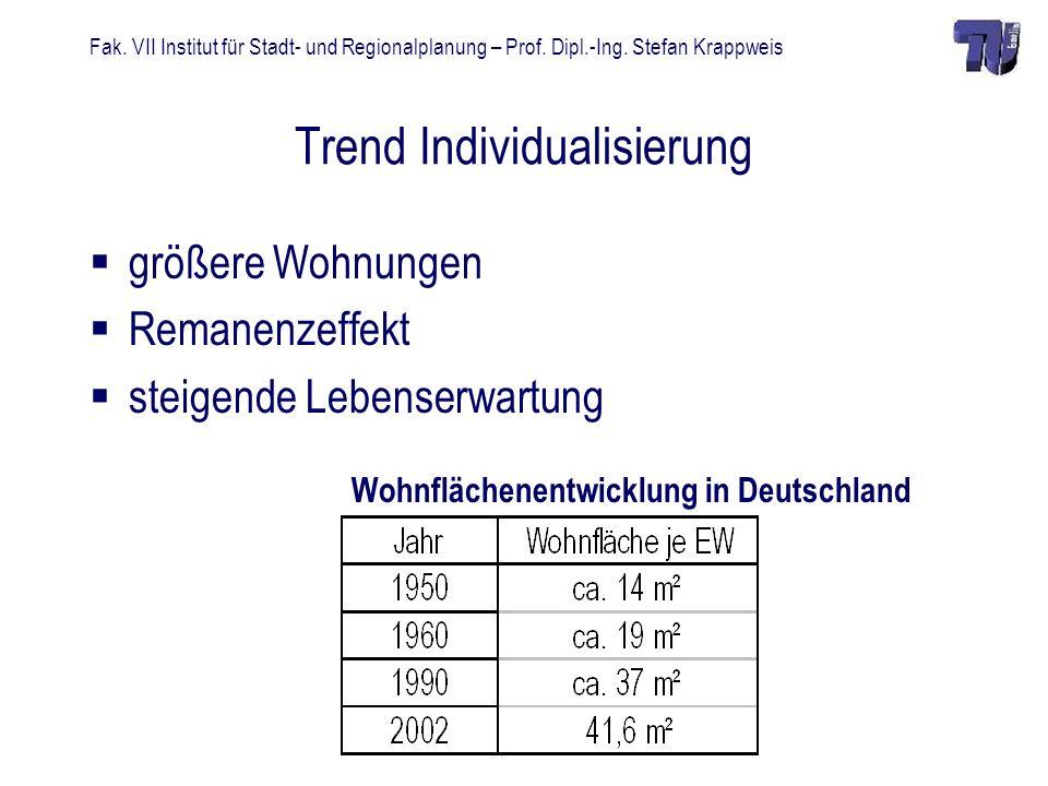 Fak. VII Institut für Stadt- und Regionalplanung – Prof. Dipl.-Ing. Stefan Krappweis Trend Individualisierung größere Wohnungen Remanenzeffekt steigen