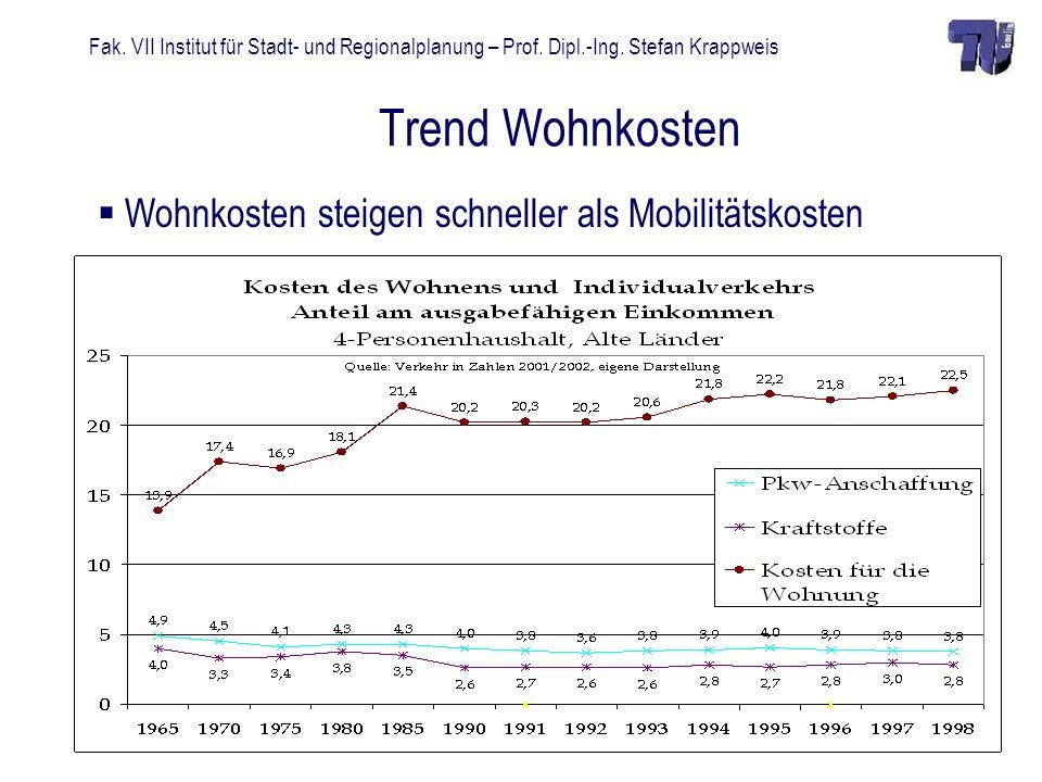 Fak. VII Institut für Stadt- und Regionalplanung – Prof. Dipl.-Ing. Stefan Krappweis Trend Wohnkosten Wohnkosten steigen schneller als Mobilitätskoste