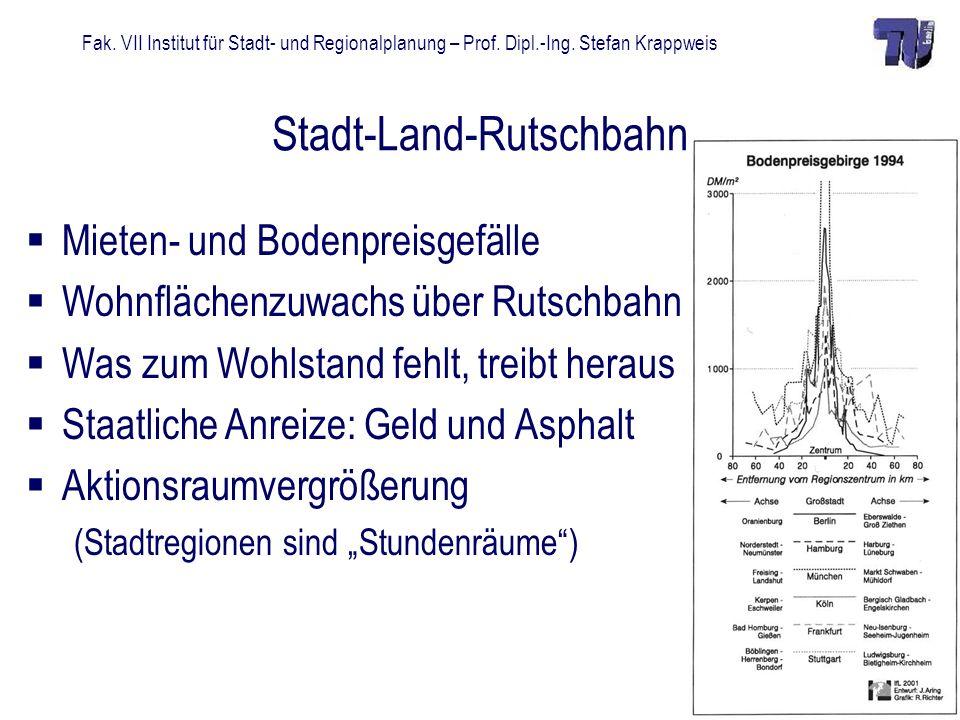 Fak. VII Institut für Stadt- und Regionalplanung – Prof. Dipl.-Ing. Stefan Krappweis Stadt-Land-Rutschbahn Mieten- und Bodenpreisgefälle Wohnflächenzu