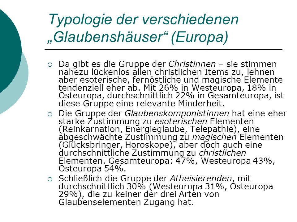 Typologie der verschiedenen Glaubenshäuser (Europa) Da gibt es die Gruppe der Christinnen – sie stimmen nahezu lückenlos allen christlichen Items zu,