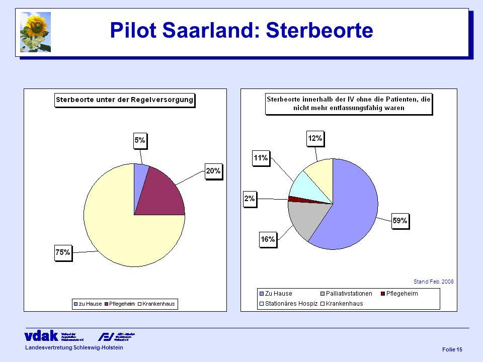 Landesvertretung Schleswig-Holstein Folie 14 Pilot Saarland: Diagnosen 90% der Versicherten leiden an einer bösartigen Neubildung - Brustdrüse - Bronchien, Lunge - Rektum - Colon