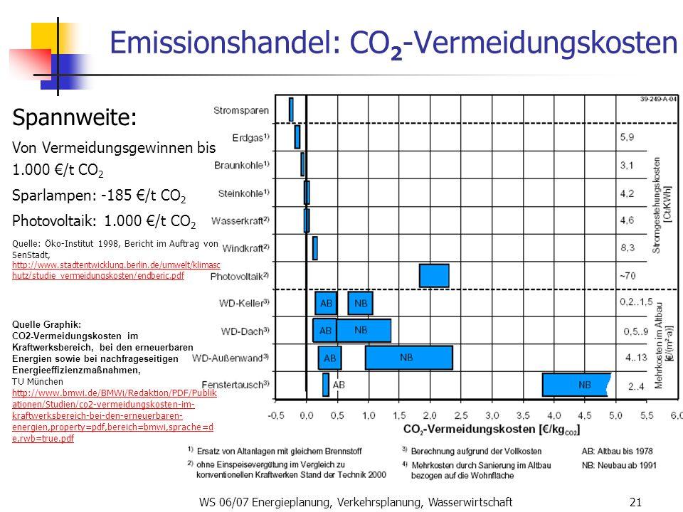 WS 06/07 Energieplanung, Verkehrsplanung, Wasserwirtschaft21 Emissionshandel: CO 2 -Vermeidungskosten Spannweite: Von Vermeidungsgewinnen bis 1.000 /t