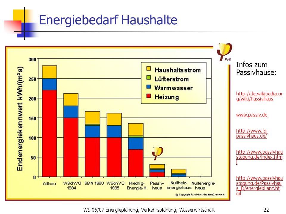 WS 06/07 Energieplanung, Verkehrsplanung, Wasserwirtschaft22 Energiebedarf Haushalte Infos zum Passivhause: http://de.wikipedia.or g/wiki/Passivhaus w