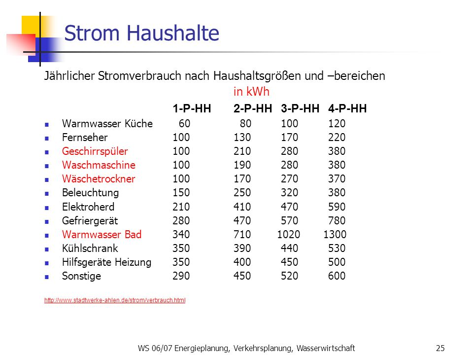 WS 06/07 Energieplanung, Verkehrsplanung, Wasserwirtschaft25 Strom Haushalte Jährlicher Stromverbrauch nach Haushaltsgrößen und –bereichen in kWh 1-P-