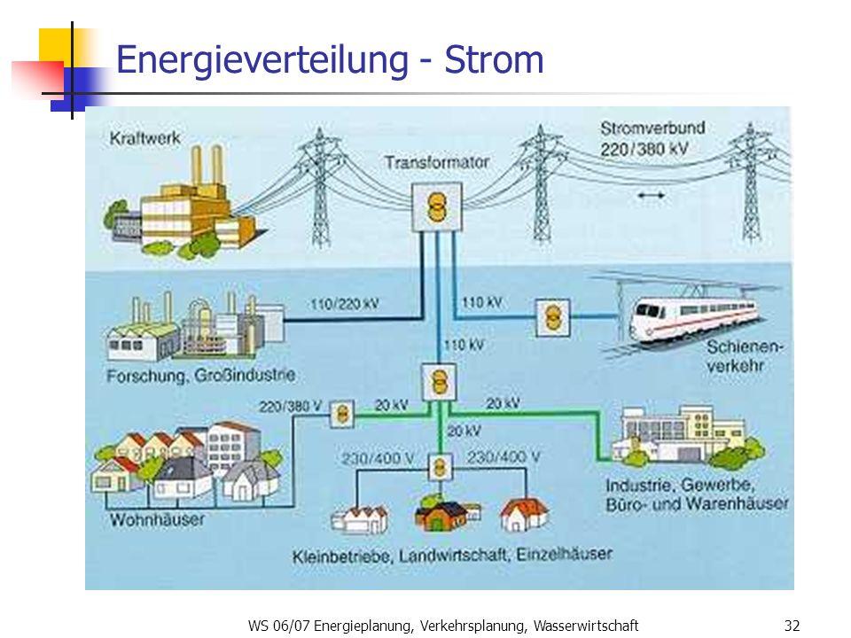 WS 06/07 Energieplanung, Verkehrsplanung, Wasserwirtschaft32 Energieverteilung - Strom