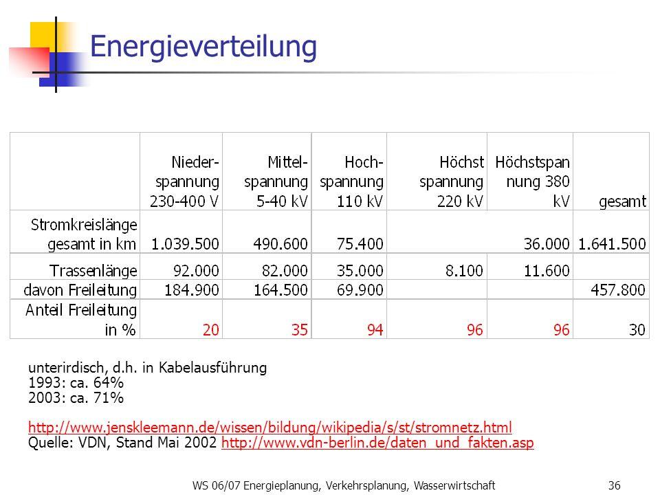 WS 06/07 Energieplanung, Verkehrsplanung, Wasserwirtschaft36 Energieverteilung unterirdisch, d.h. in Kabelausführung 1993: ca. 64% 2003: ca. 71% http: