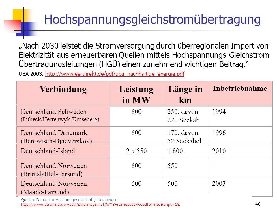 WS 06/07 Energieplanung, Verkehrsplanung, Wasserwirtschaft40 Hochspannungsgleichstromübertragung VerbindungLeistung in MW Länge in km Inbetriebnahme D