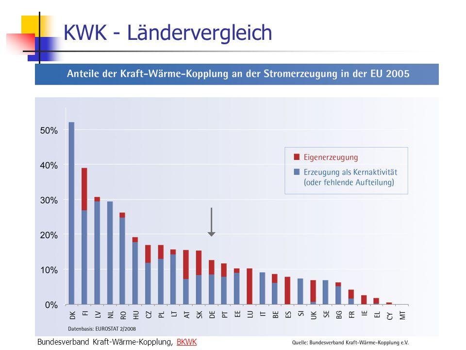 WS 06/07 Energieplanung, Verkehrsplanung, Wasserwirtschaft53 KWK - Ländervergleich Bundesverband Kraft-Wärme-Kopplung, BKWKBKWK