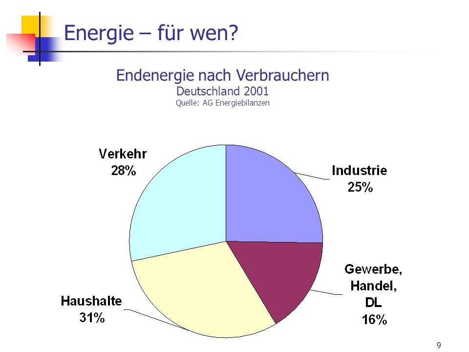 WS 06/07 Energieplanung, Verkehrsplanung, Wasserwirtschaft9 Energie – für wen? Endenergie nach Verbrauchern Deutschland 2001 Quelle: AG Energiebilanze