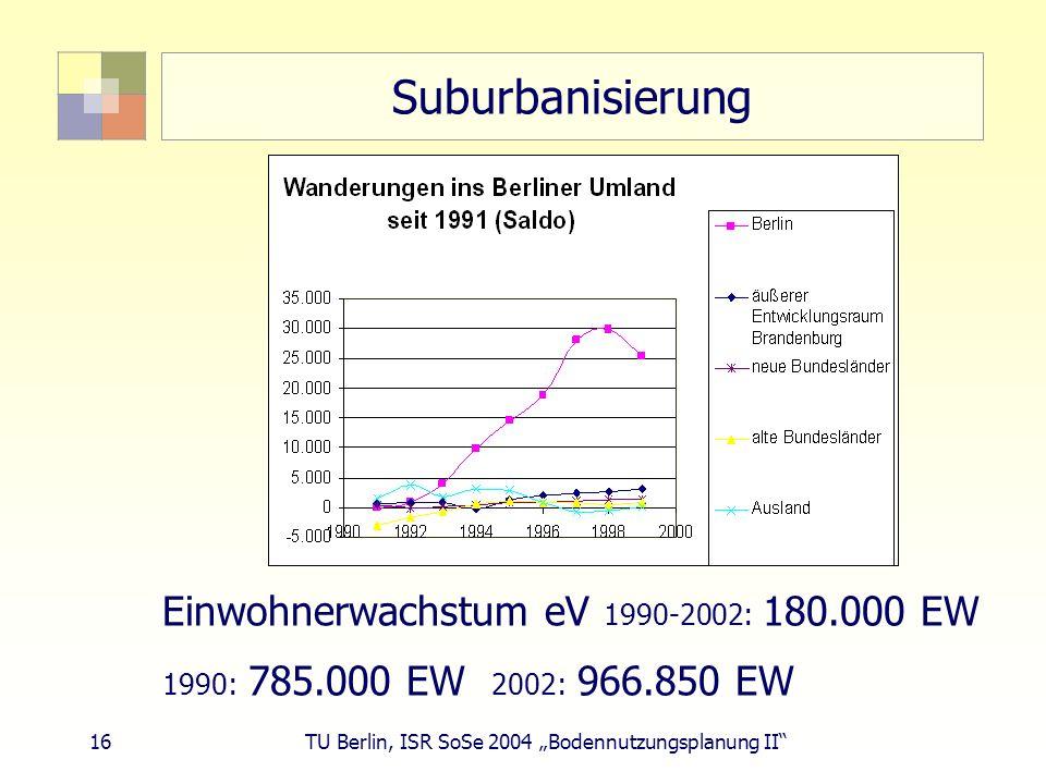 16 TU Berlin, ISR SoSe 2004 Bodennutzungsplanung II Suburbanisierung Einwohnerwachstum eV 1990-2002: 180.000 EW 1990: 785.000 EW 2002: 966.850 EW