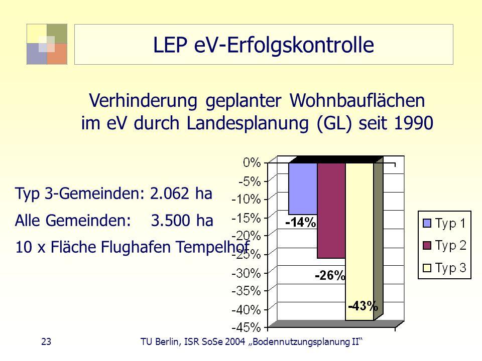 23 TU Berlin, ISR SoSe 2004 Bodennutzungsplanung II LEP eV-Erfolgskontrolle Verhinderung geplanter Wohnbauflächen im eV durch Landesplanung (GL) seit