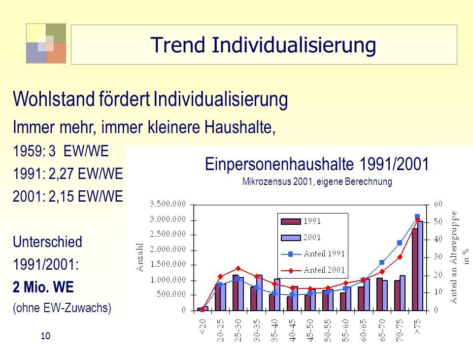 10 TU Berlin, ISR SoSe 2004 Bodennutzungsplanung II Trend Individualisierung Wohlstand fördert Individualisierung Immer mehr, immer kleinere Haushalte