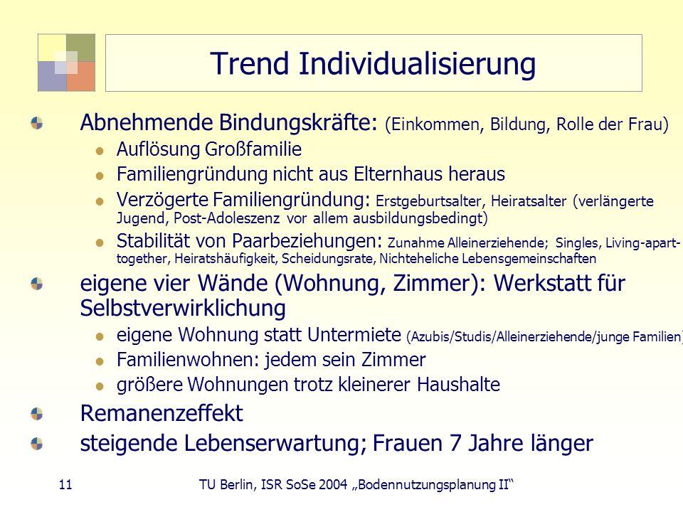 11 TU Berlin, ISR SoSe 2004 Bodennutzungsplanung II Trend Individualisierung Abnehmende Bindungskräfte: (Einkommen, Bildung, Rolle der Frau) Auflösung