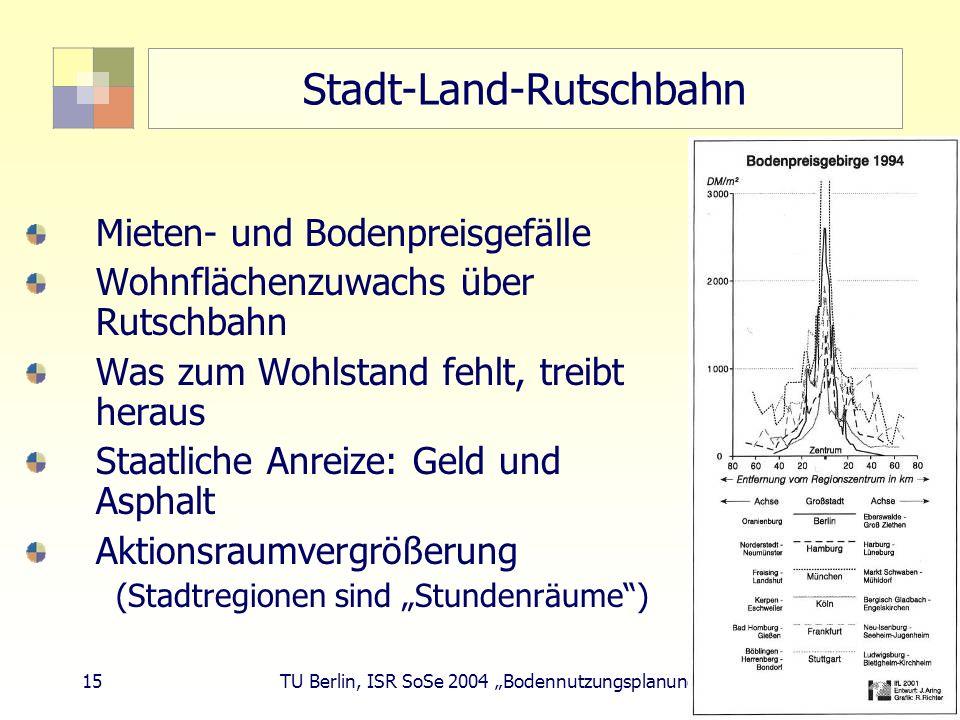 15 TU Berlin, ISR SoSe 2004 Bodennutzungsplanung II Stadt-Land-Rutschbahn Mieten- und Bodenpreisgefälle Wohnflächenzuwachs über Rutschbahn Was zum Woh