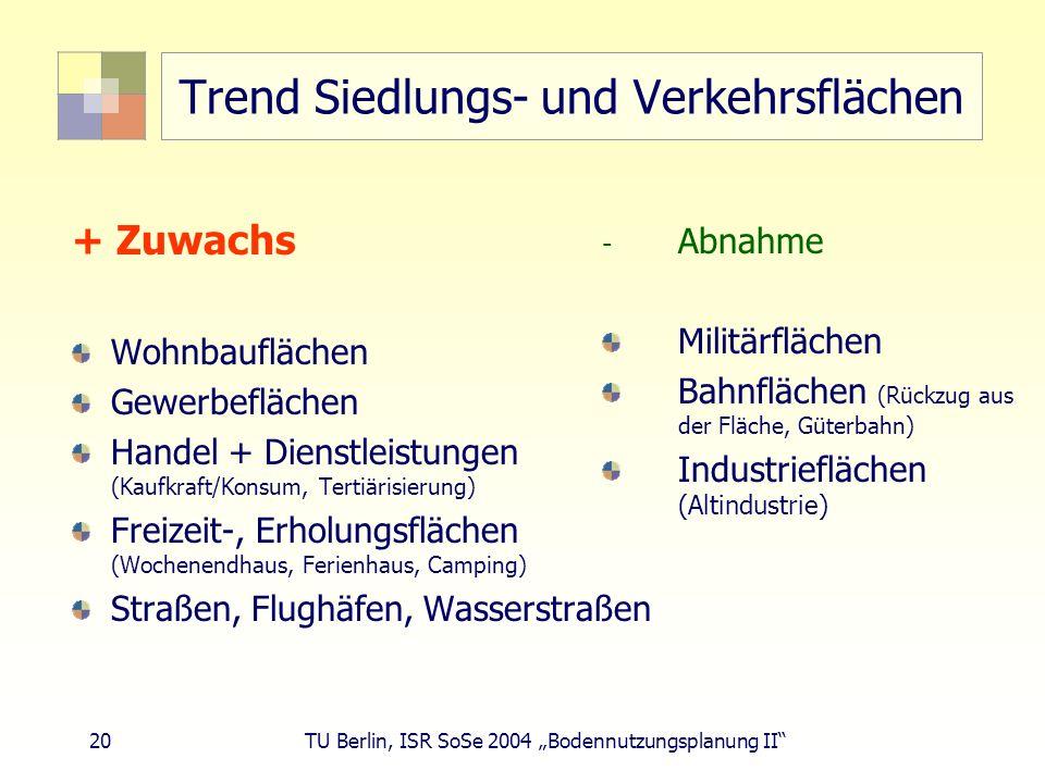 20 TU Berlin, ISR SoSe 2004 Bodennutzungsplanung II Trend Siedlungs- und Verkehrsflächen + Zuwachs Wohnbauflächen Gewerbeflächen Handel + Dienstleistu