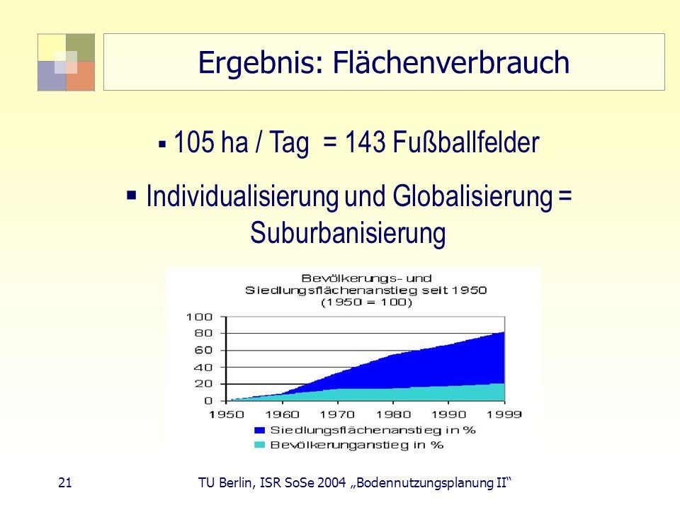 21 TU Berlin, ISR SoSe 2004 Bodennutzungsplanung II Ergebnis: Flächenverbrauch 105 ha / Tag = 143 Fußballfelder Individualisierung und Globalisierung