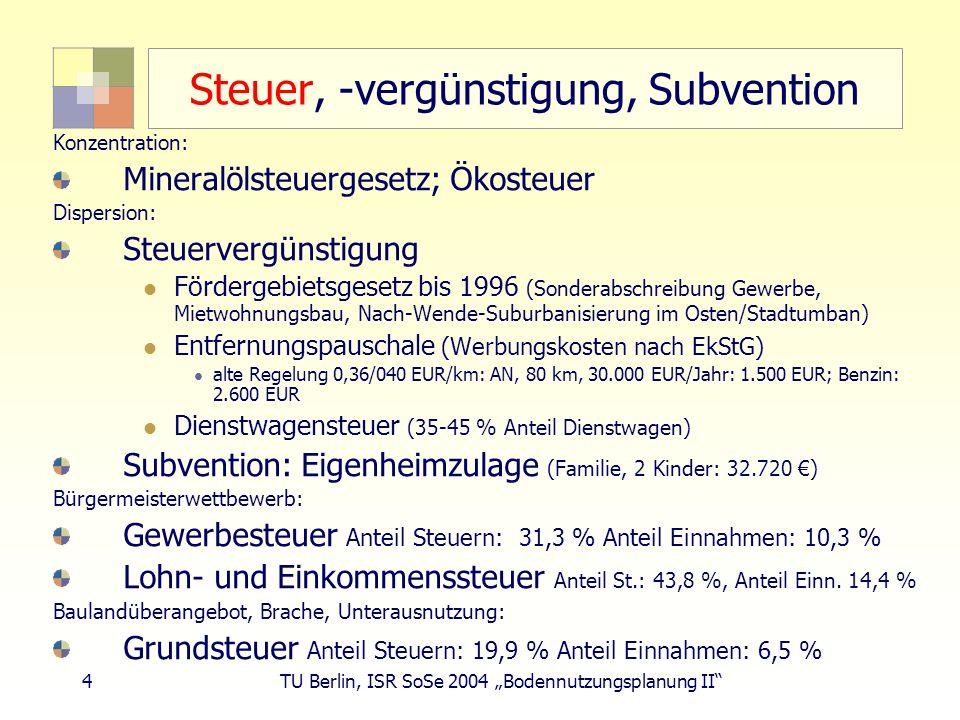 4 TU Berlin, ISR SoSe 2004 Bodennutzungsplanung II Steuer, -vergünstigung, Subvention Konzentration: Mineralölsteuergesetz; Ökosteuer Dispersion: Steu