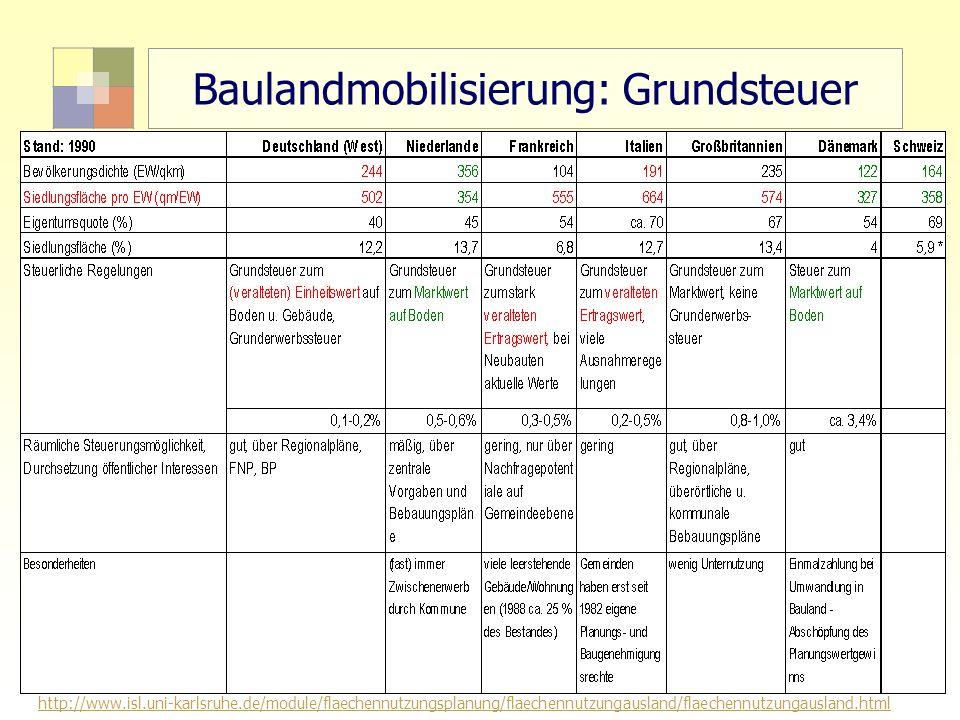7 TU Berlin, ISR SoSe 2004 Bodennutzungsplanung II Baulandmobilisierung: Grundsteuer http://www.isl.uni-karlsruhe.de/module/flaechennutzungsplanung/fl