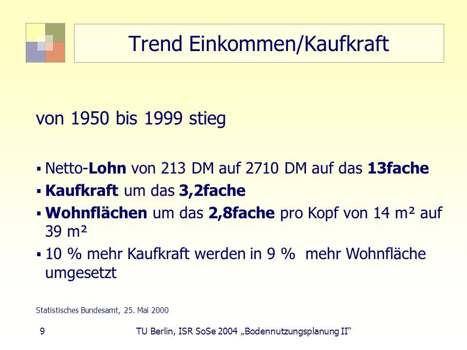 10 TU Berlin, ISR SoSe 2004 Bodennutzungsplanung II Trend Individualisierung Wohlstand fördert Individualisierung Immer mehr, immer kleinere Haushalte, 1959: 3 EW/WE 1991: 2,27 EW/WE 2001: 2,15 EW/WE Unterschied 1991/2001: 2 Mio.
