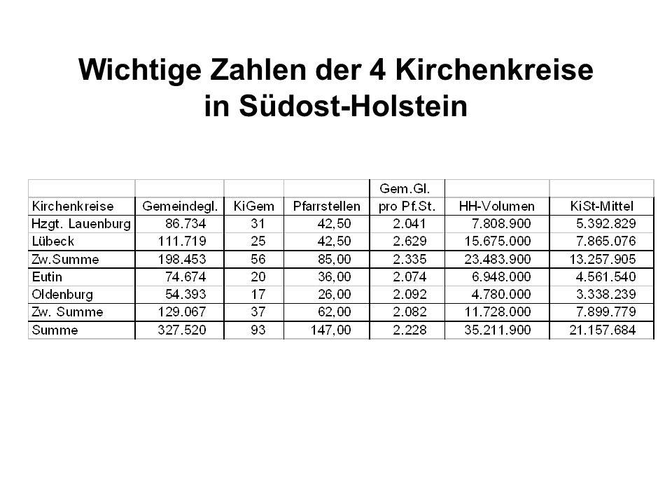Wichtige Zahlen der 4 Kirchenkreise in Südost-Holstein