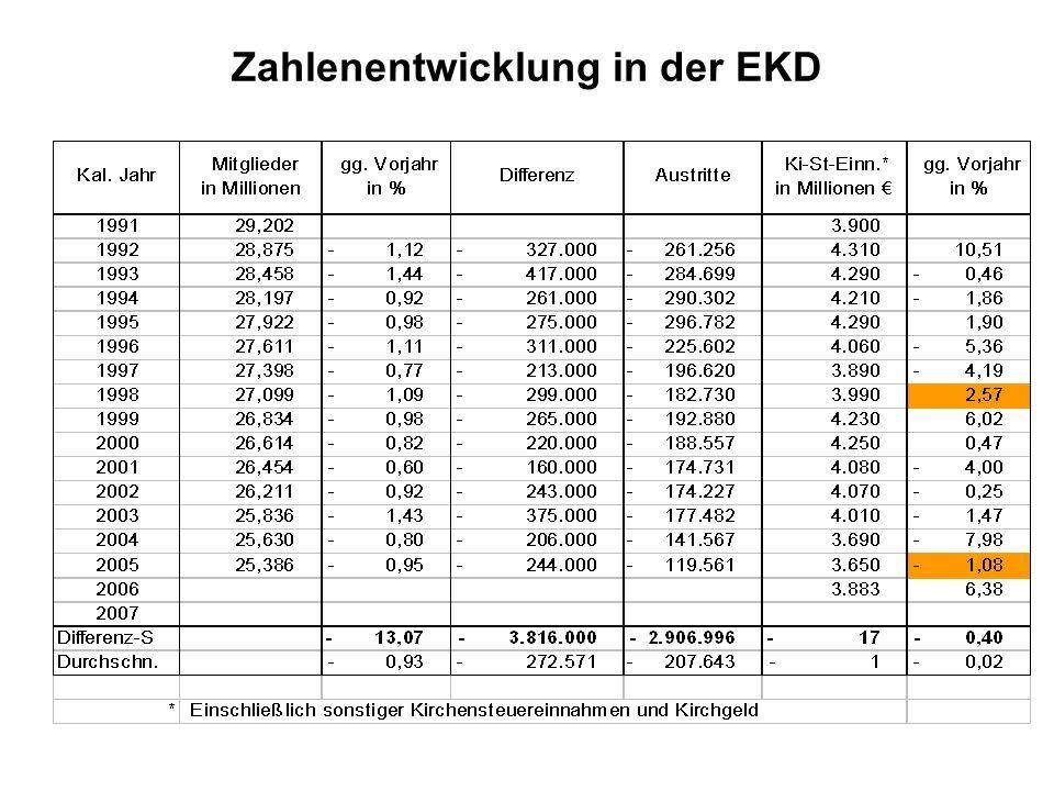 Zahlenentwicklung in der EKD