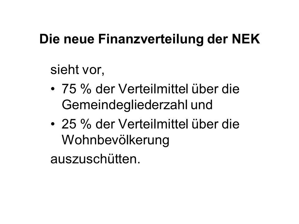 Die neue Finanzverteilung der NEK sieht vor, 75 % der Verteilmittel über die Gemeindegliederzahl und 25 % der Verteilmittel über die Wohnbevölkerung auszuschütten.