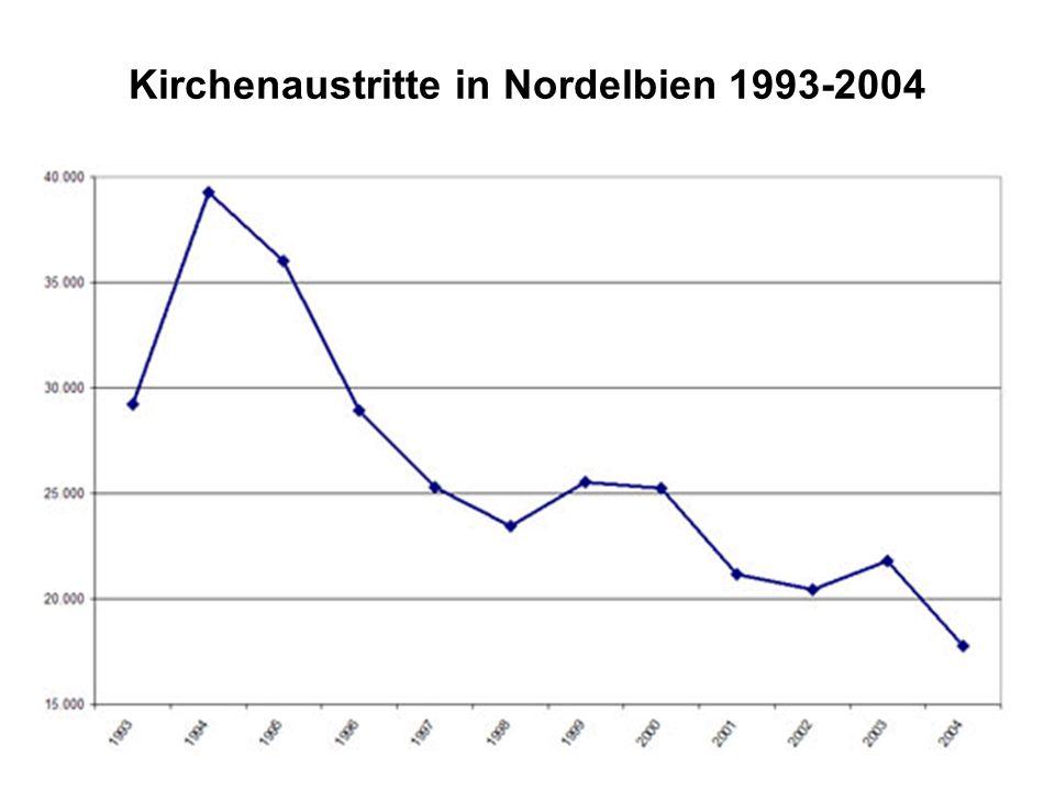 Kirchenaustritte in Nordelbien 1993-2004