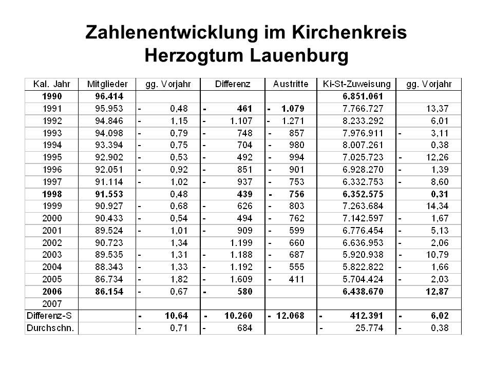Zahlenentwicklung im Kirchenkreis Herzogtum Lauenburg
