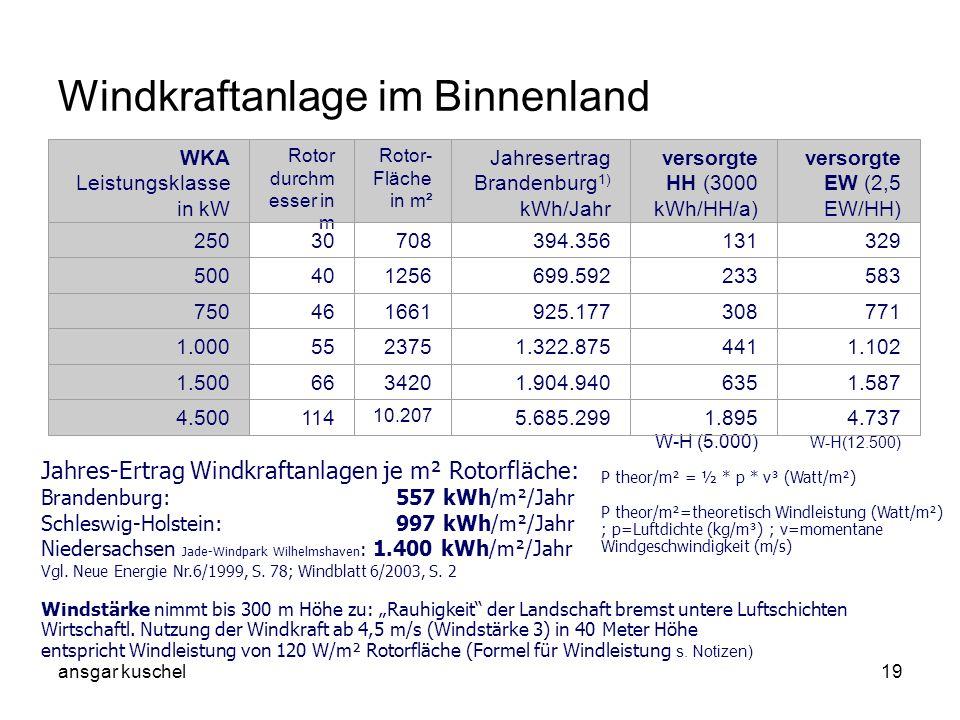 ansgar kuschel19 Windkraftanlage im Binnenland Jahres-Ertrag Windkraftanlagen je m² Rotorfläche: Brandenburg: 557 kWh/m²/Jahr Schleswig-Holstein: 997
