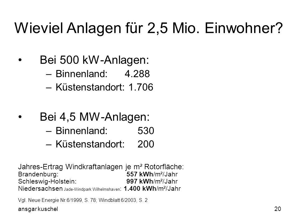 ansgar kuschel20 Wieviel Anlagen für 2,5 Mio. Einwohner? Bei 500 kW-Anlagen: –Binnenland: 4.288 –Küstenstandort: 1.706 Bei 4,5 MW-Anlagen: –Binnenland