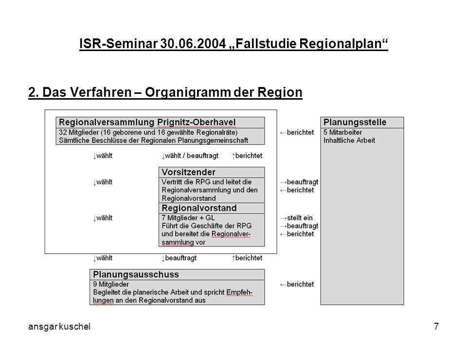 ansgar kuschel18 ISR-Seminar 30.06.2004 Fallstudie Regionalplan Beispiele für harte (1) und weiche (2) Ziele: Beispiel 1: Die Zersieldung der Landschaft ist zu verhindern.