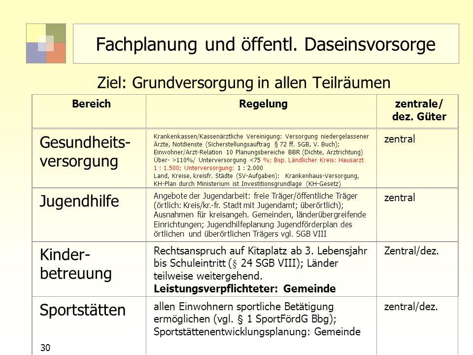 30 Sektorale Planung I - TU Berlin - ISR - SoSe 2007 Fachplanung und öffentl. Daseinsvorsorge Ziel: Grundversorgung in allen Teilräumen BereichRegelun