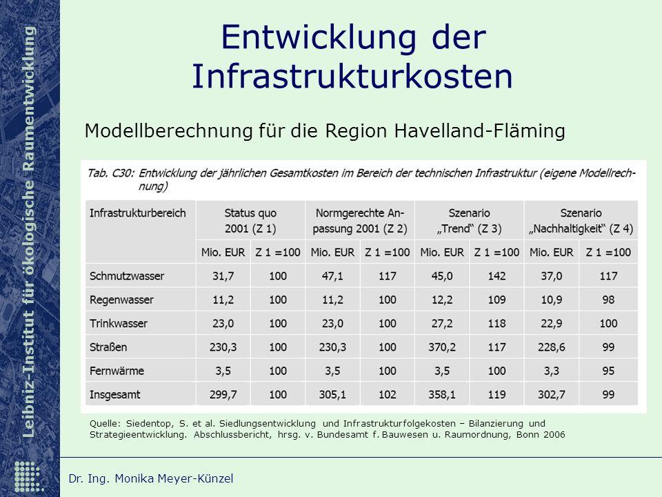Leibniz-Institut für ökologische Raumentwicklung Dr. Ing. Monika Meyer-Künzel Entwicklung der Infrastrukturkosten Quelle: Siedentop, S. et al. Siedlun