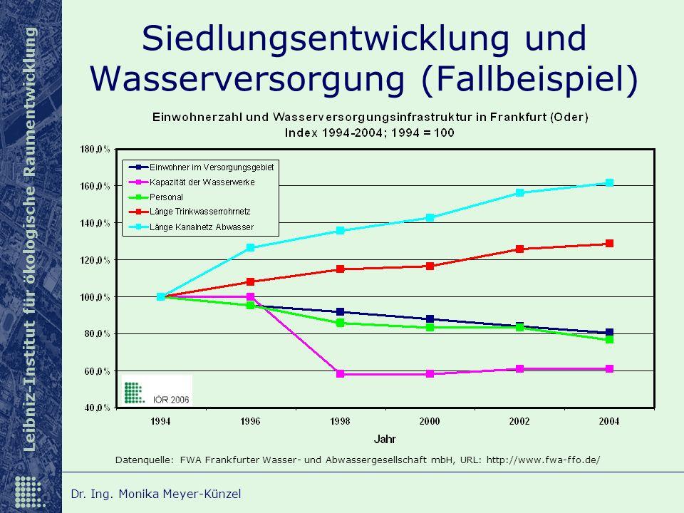 Leibniz-Institut für ökologische Raumentwicklung Dr. Ing. Monika Meyer-Künzel Siedlungsentwicklung und Wasserversorgung (Fallbeispiel) Datenquelle: FW