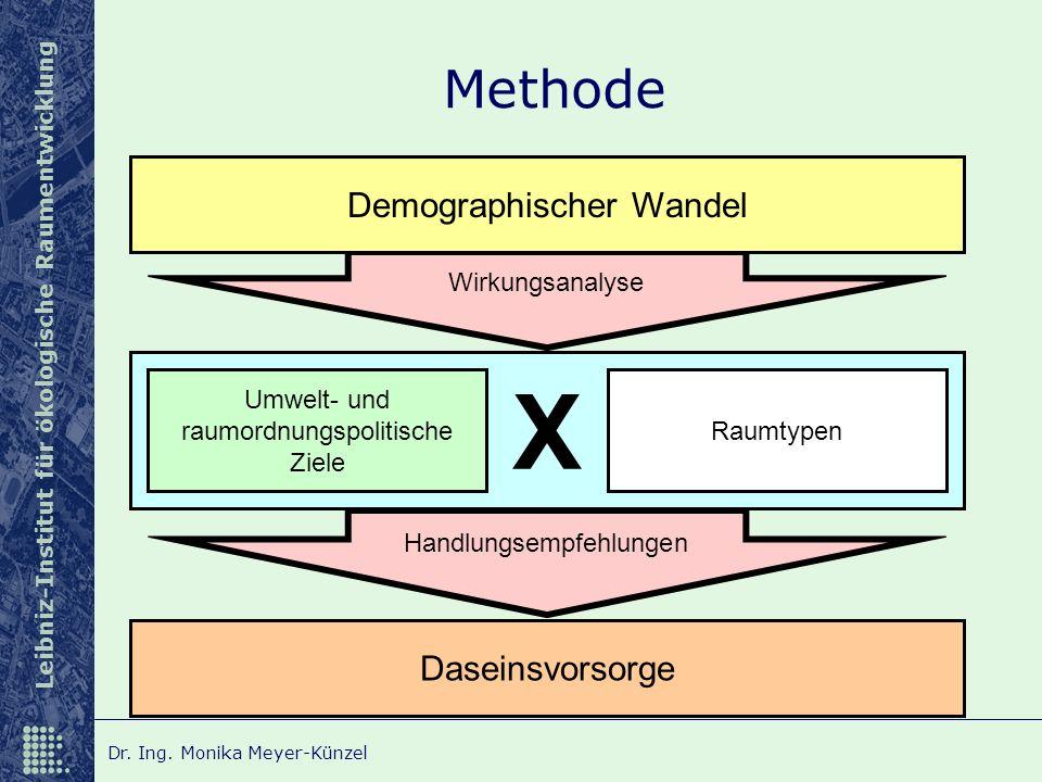 Leibniz-Institut für ökologische Raumentwicklung Dr. Ing. Monika Meyer-Künzel Wirkungsanalyse Handlungsempfehlungen X Methode Raumtypen Demographische