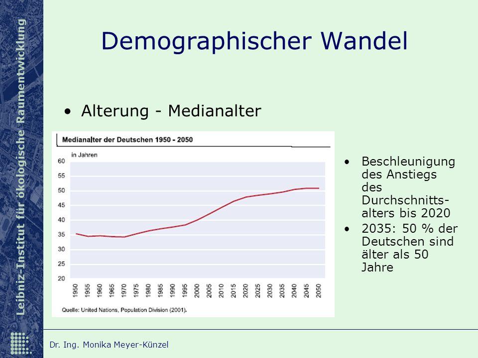 Leibniz-Institut für ökologische Raumentwicklung Dr. Ing. Monika Meyer-Künzel Demographischer Wandel Alterung - Medianalter Beschleunigung des Anstieg