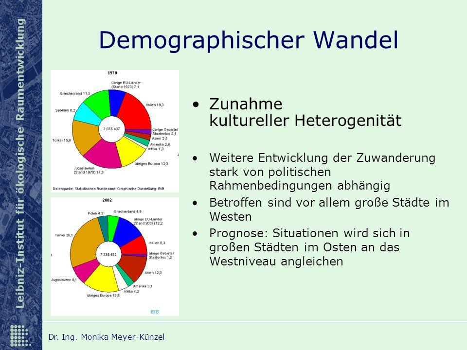 Leibniz-Institut für ökologische Raumentwicklung Dr. Ing. Monika Meyer-Künzel Demographischer Wandel Zunahme kultureller Heterogenität Weitere Entwick