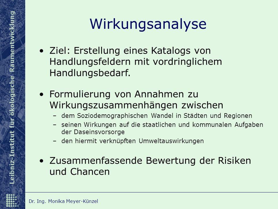 Leibniz-Institut für ökologische Raumentwicklung Dr. Ing. Monika Meyer-Künzel Wirkungsanalyse Ziel: Erstellung eines Katalogs von Handlungsfeldern mit
