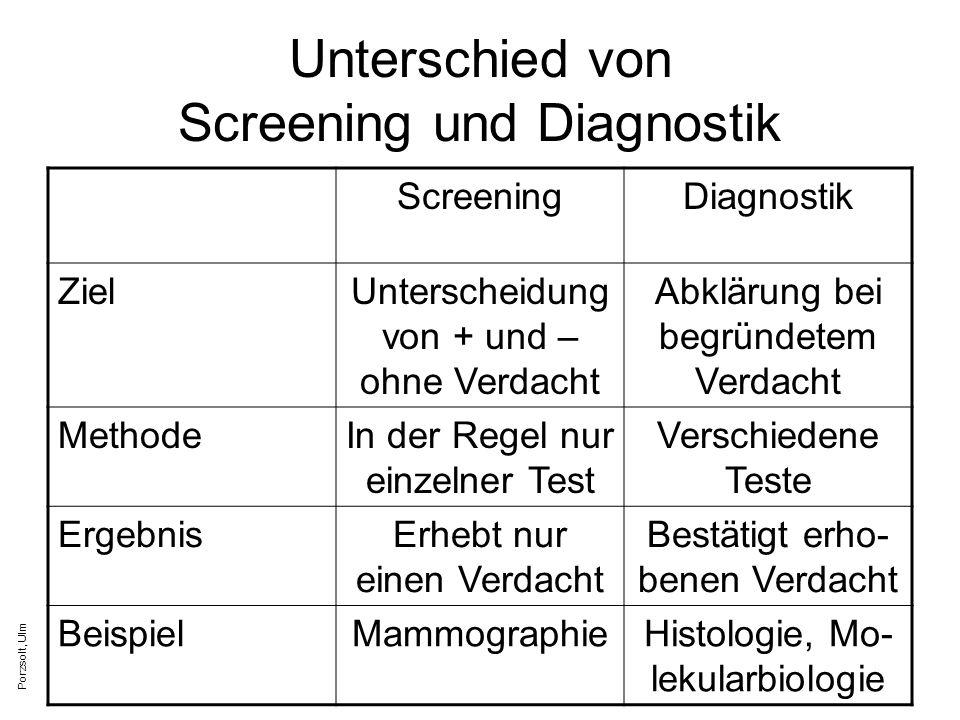 Unterschied von Screening und Diagnostik ScreeningDiagnostik ZielUnterscheidung von + und – ohne Verdacht Abklärung bei begründetem Verdacht MethodeIn