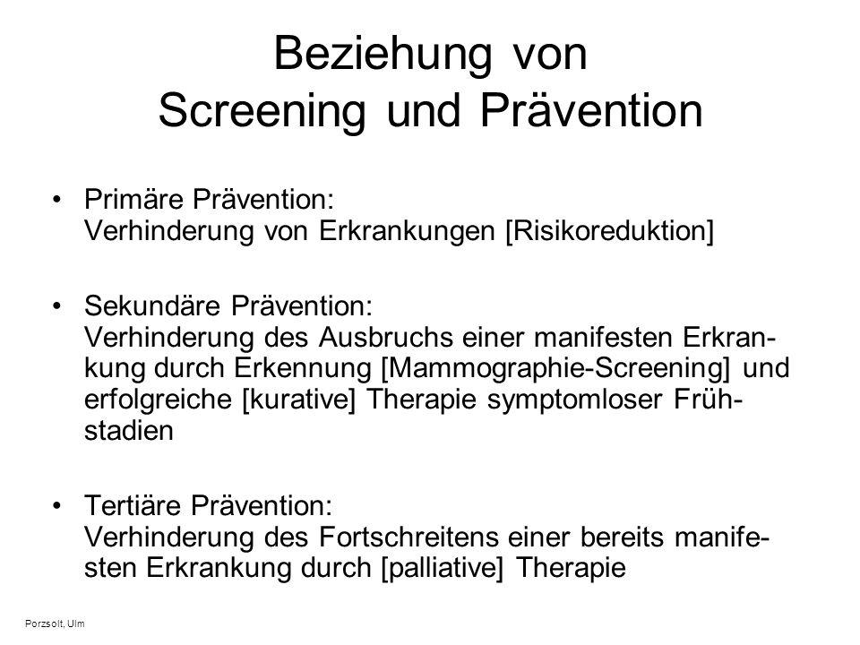 Beziehung von Screening und Prävention Primäre Prävention: Verhinderung von Erkrankungen [Risikoreduktion] Sekundäre Prävention: Verhinderung des Ausb