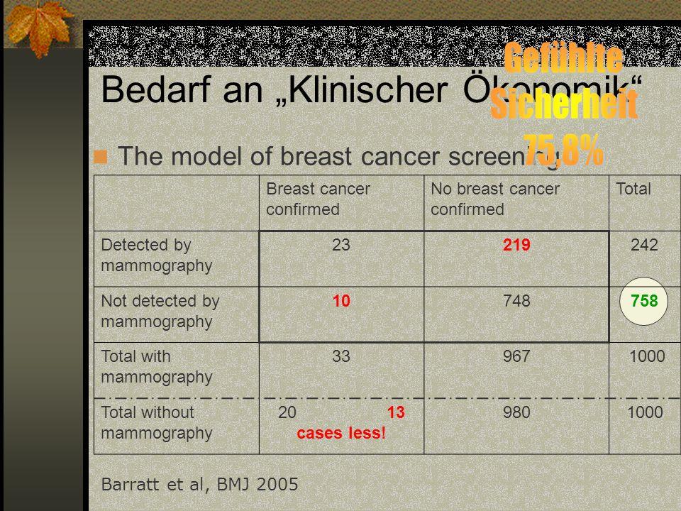 Bedarf an Klinischer Ökonomik The model of breast cancer screening Breast cancer confirmed No breast cancer confirmed Total Detected by mammography 23