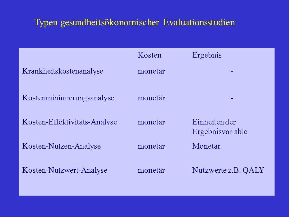 Typen gesundheitsökonomischer Evaluationsstudien KostenErgebnis Krankheitskostenanalysemonetär- Kostenminimierungsanalysemonetär- Kosten-Effektivitäts