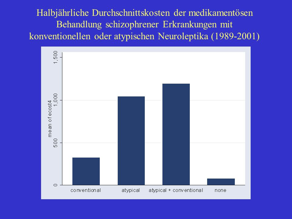 Halbjährliche Durchschnittskosten der medikamentösen Behandlung schizophrener Erkrankungen mit konventionellen oder atypischen Neuroleptika (1989-2001