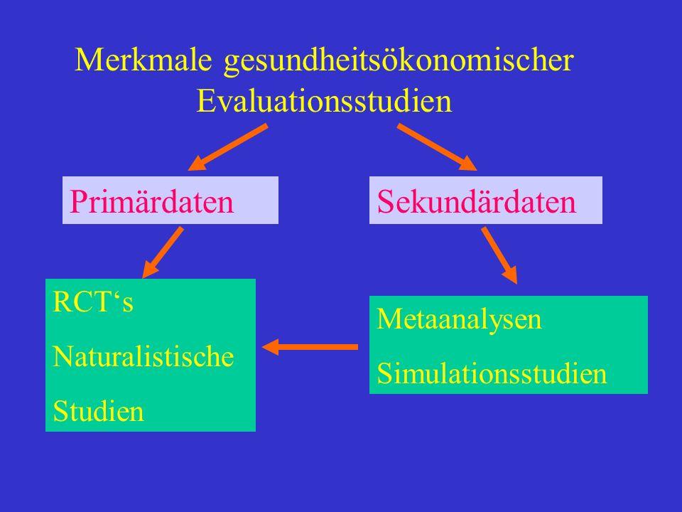 Merkmale gesundheitsökonomischer Evaluationsstudien RCTs Naturalistische Studien PrimärdatenSekundärdaten Metaanalysen Simulationsstudien