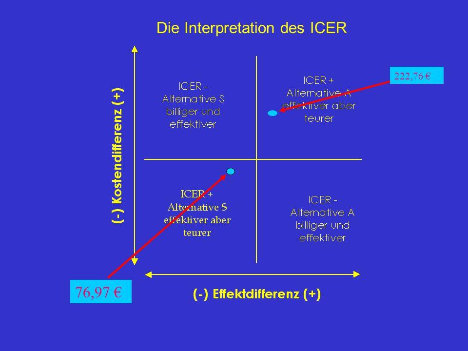 Die Interpretation des ICER 222,76 76,97